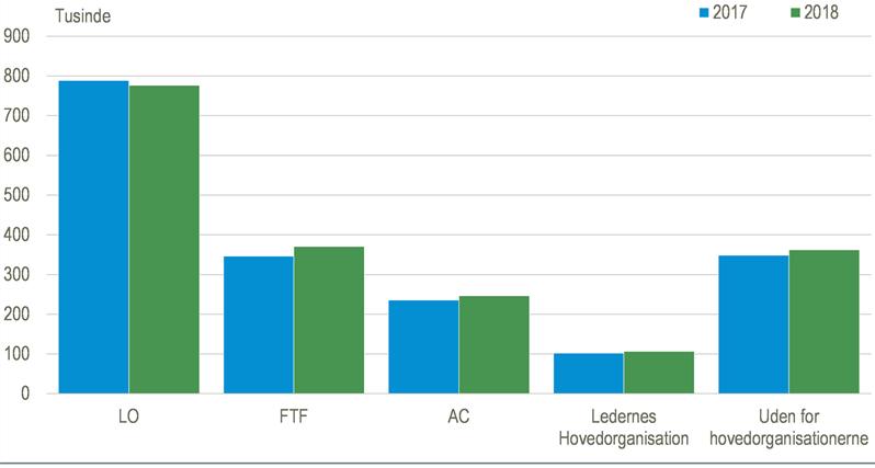 medlemstal i fagforeningerne 2017-2018